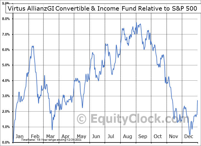 NCZ Relative to the S&P 500
