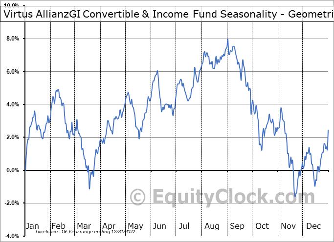 AGIC Convertible & Income Fund II (NYSE:NCZ) Seasonality