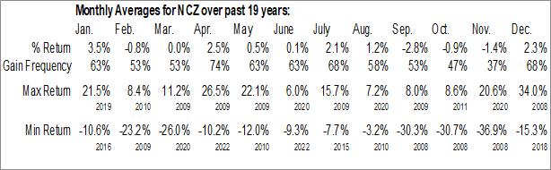 Monthly Seasonal AGIC Convertible & Income Fund II (NYSE:NCZ)