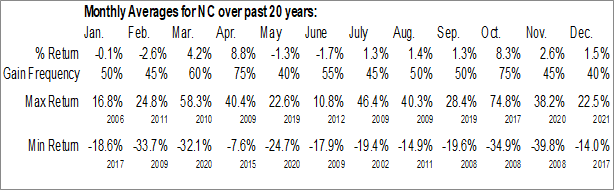 Monthly Seasonal NACCO Industries, Inc. (NYSE:NC)
