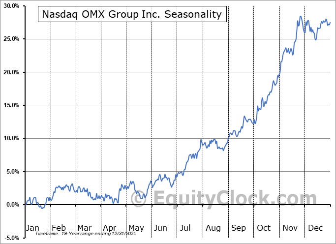 Nasdaq, Inc. Seasonal Chart