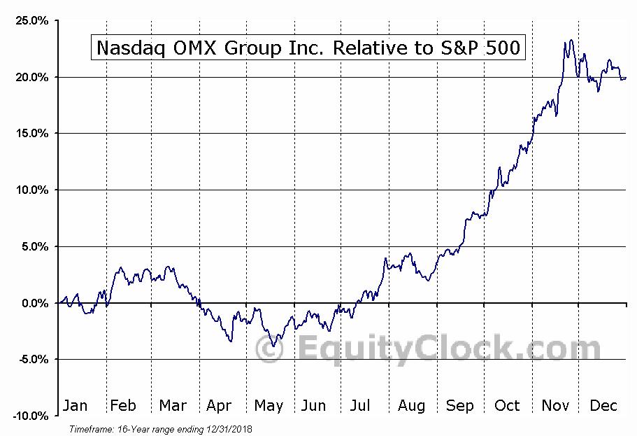 NDAQ Relative to the S&P 500