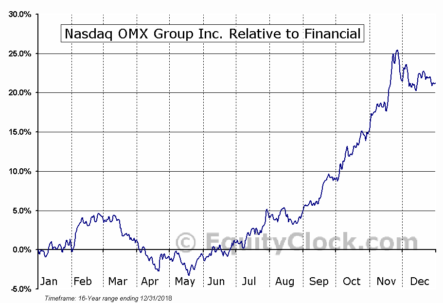 NDAQ Relative to the Sector