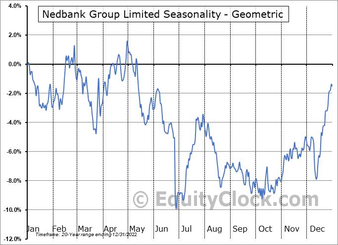 Nedbank Group Limited (OTCMKT:NDBKY) Seasonality