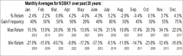Monthly Seasonal Nedbank Group Limited (OTCMKT:NDBKY)
