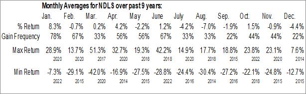Monthly Seasonal Noodles & Company (NASD:NDLS)