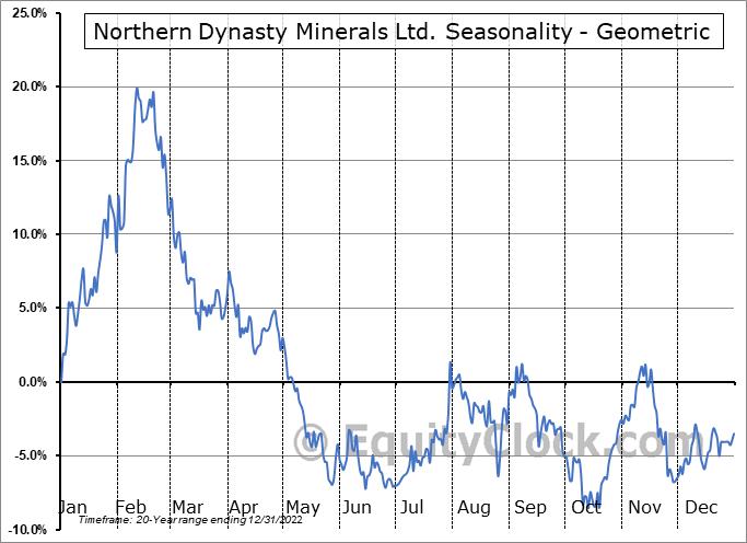 Northern Dynasty Minerals Ltd. (TSE:NDM.TO) Seasonality