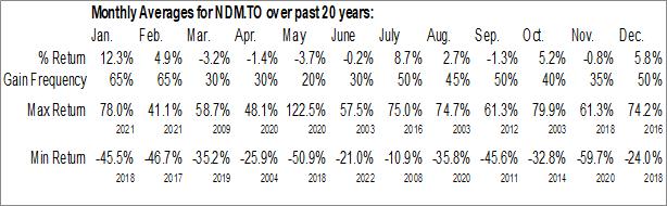 Monthly Seasonal Northern Dynasty Minerals Ltd. (TSE:NDM.TO)