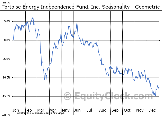 Tortoise Energy Independence Fund, Inc. (NYSE:NDP) Seasonality