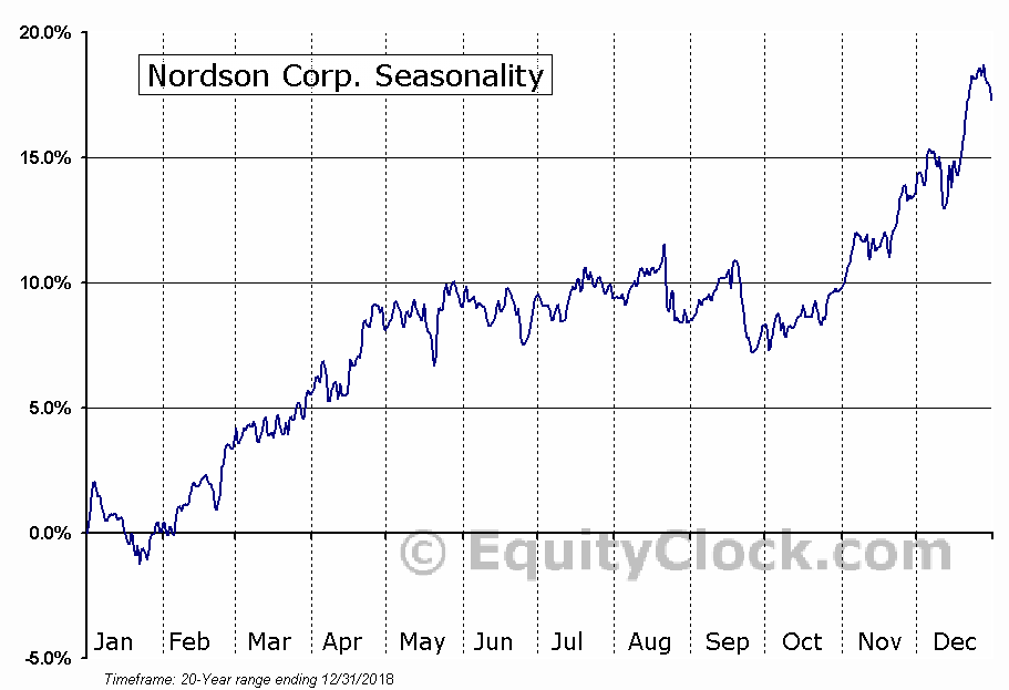 Nordson Corporation (NDSN) Seasonal Chart