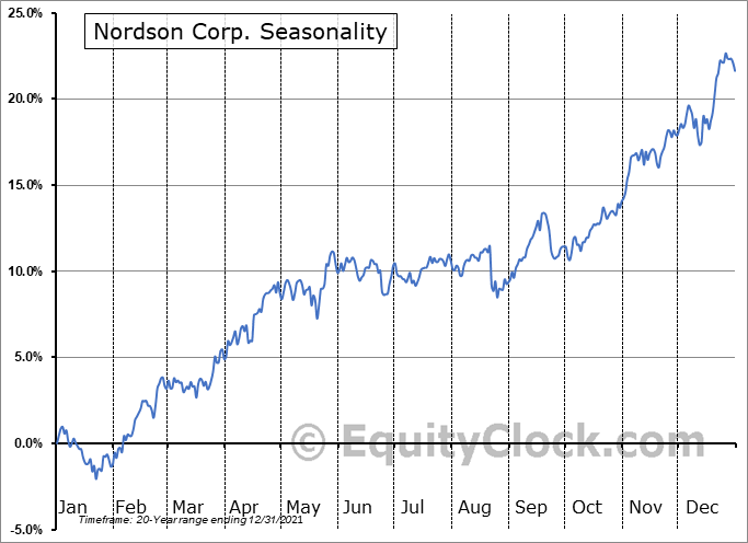 Nordson Corporation Seasonal Chart