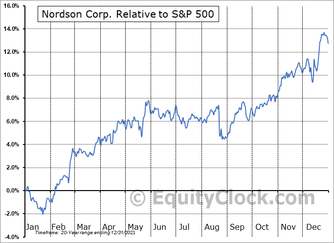 NDSN Relative to the S&P 500
