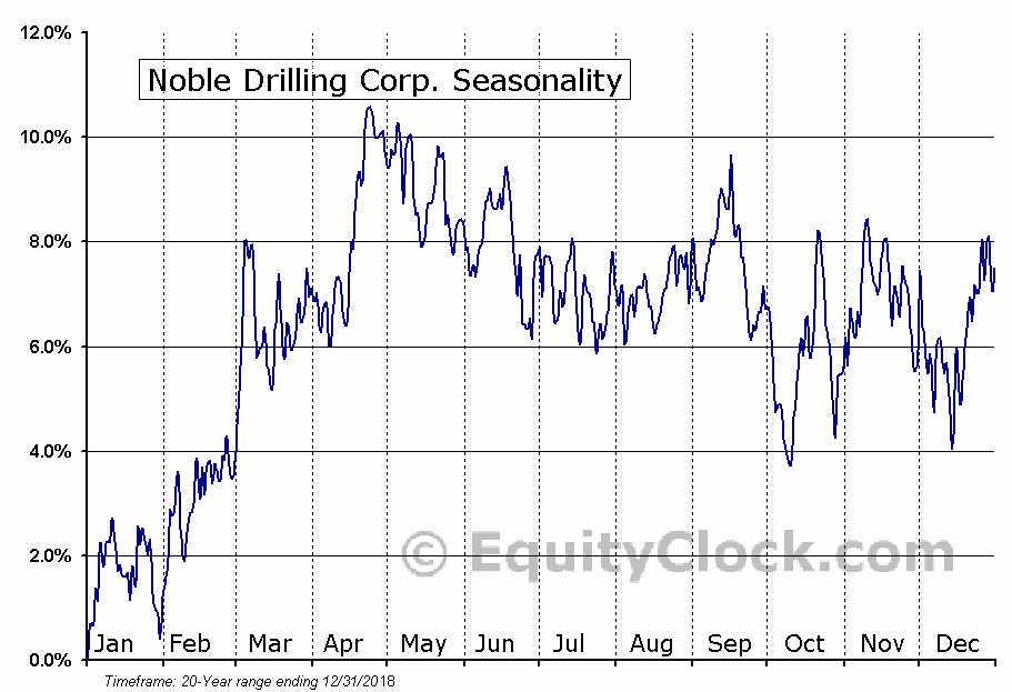 Noble Corporation (NE) Seasonal Chart