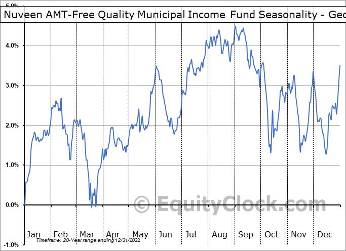Nuveen AMT-Free Quality Municipal Income Fund (NYSE:NEA) Seasonality