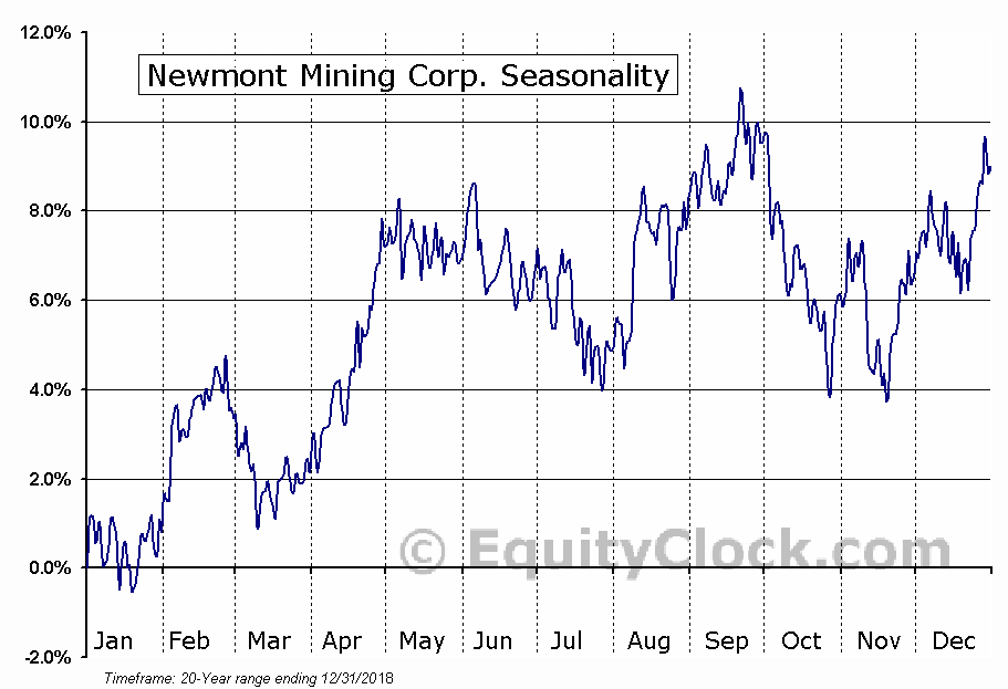 Newmont Goldcorp Corporation Seasonal Chart