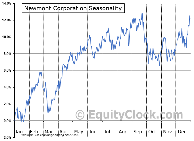 Newmont Corporation Seasonal Chart