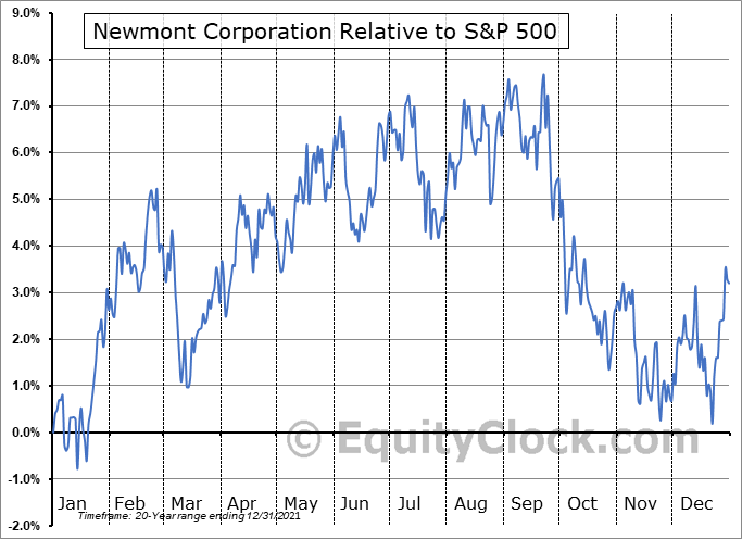 NEM Relative to the S&P 500