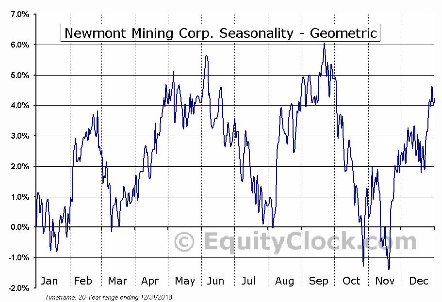 Newmont Mining Corp. (NYSE:NEM) Seasonality