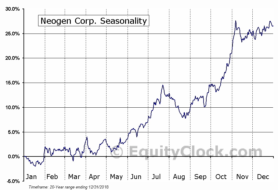 Neogen Corporation (NEOG) Seasonal Chart