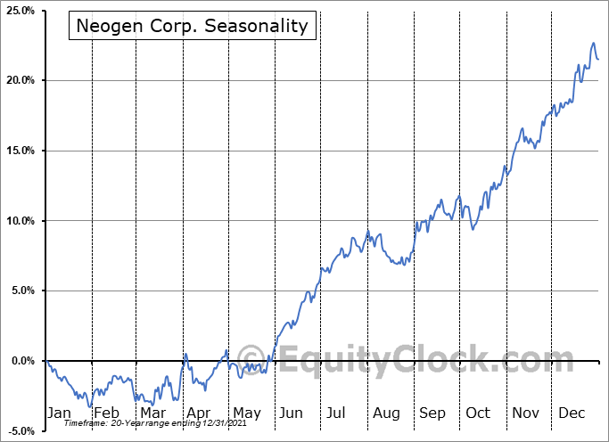 Neogen Corporation Seasonal Chart