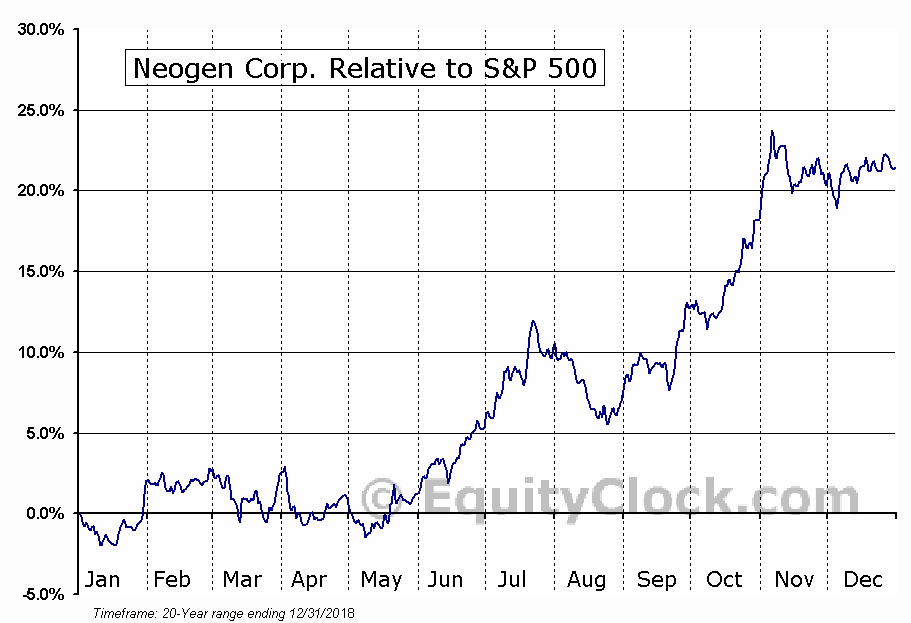 NEOG Relative to the S&P 500