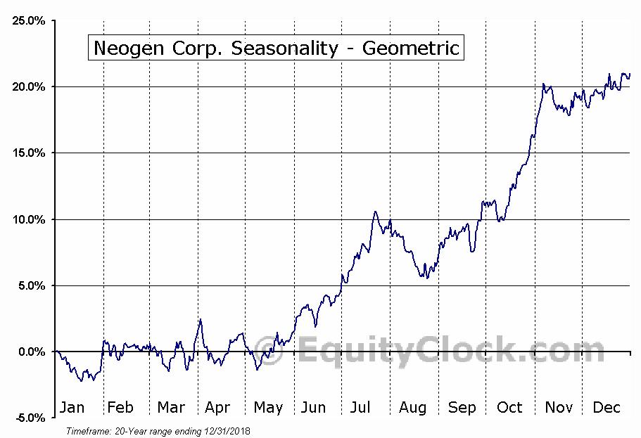 Neogen Corp. (NASD:NEOG) Seasonality
