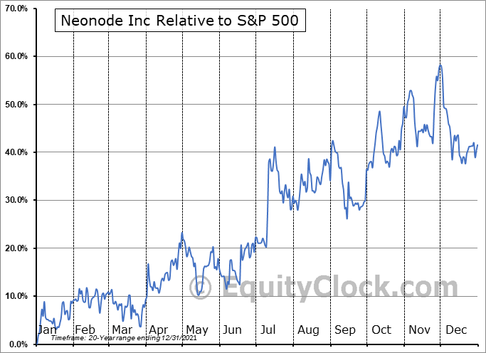 NEON Relative to the S&P 500