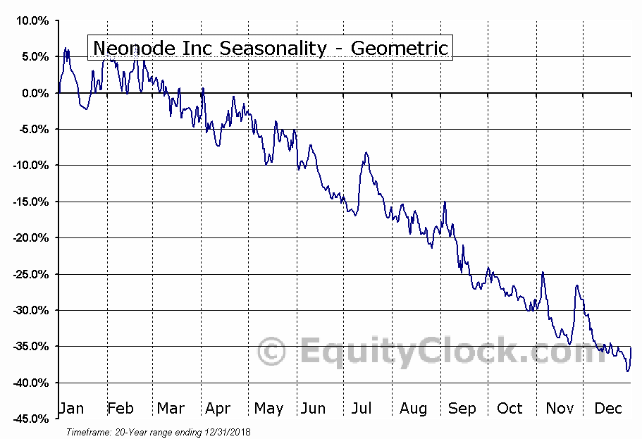 Neonode Inc (NASD:NEON) Seasonality