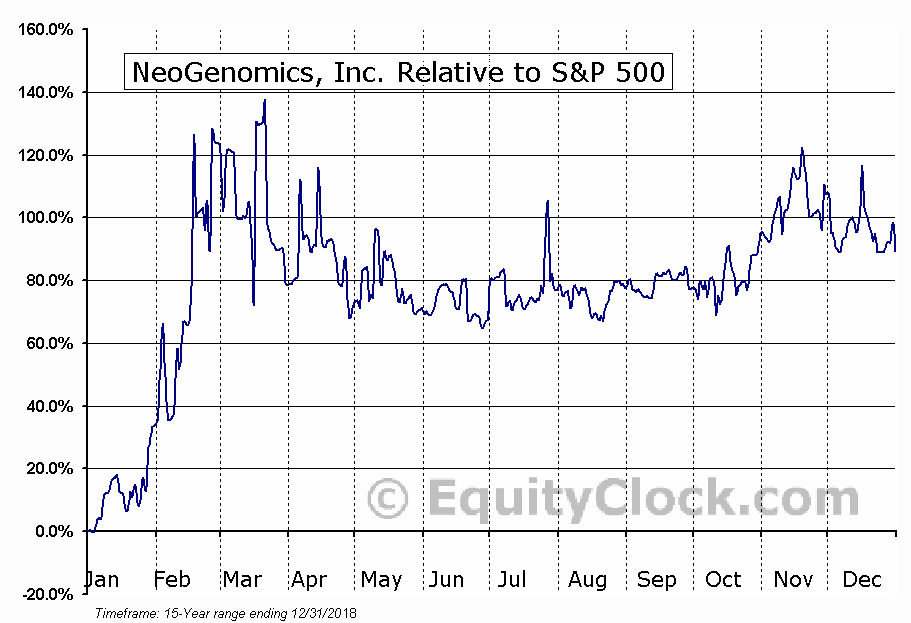 NEO Relative to the S&P 500