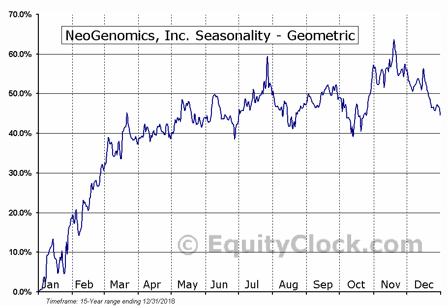 NeoGenomics, Inc. (NASD:NEO) Seasonality