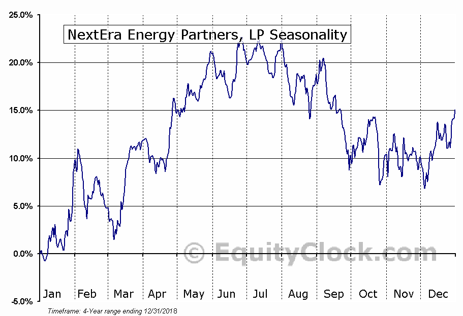 NextEra Energy Partners, LP (NEP) Seasonal Chart