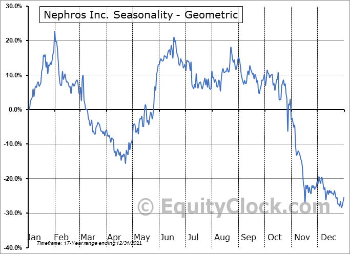 Nephros Inc. (NASD:NEPH) Seasonality