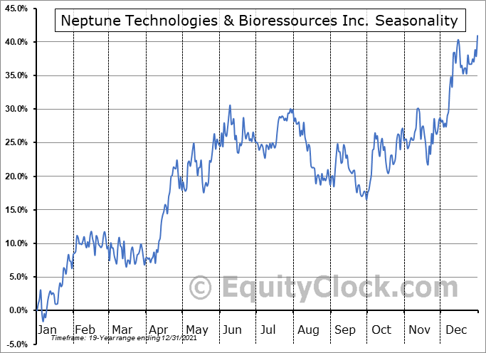 Neptune Technologies & Bioressources Inc. (TSE:NEPT.TO) Seasonality