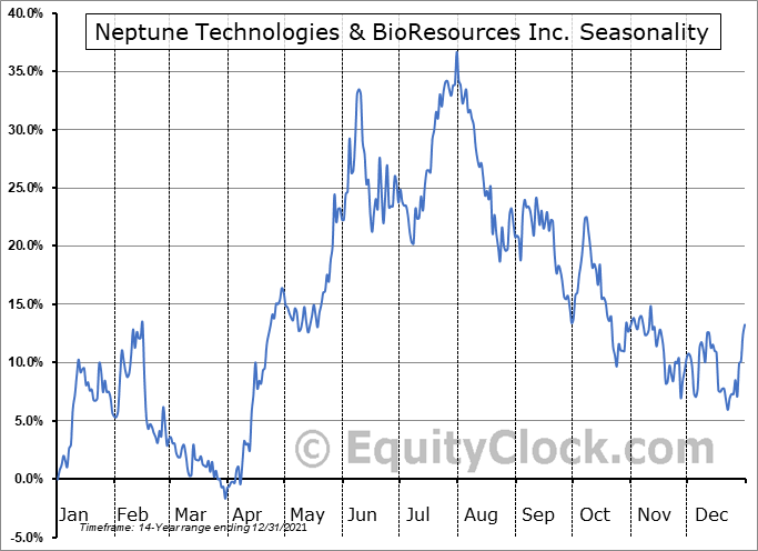 Neptune Wellness Solutions Inc. Seasonal Chart
