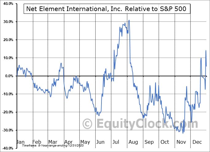 NETE Relative to the S&P 500