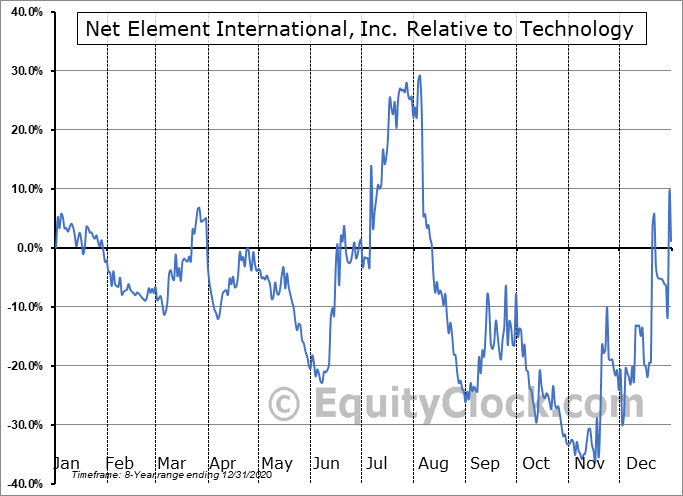 NETE Relative to the Sector