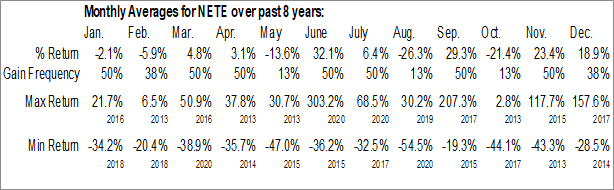 Monthly Seasonal Net Element International, Inc. (NASD:NETE)