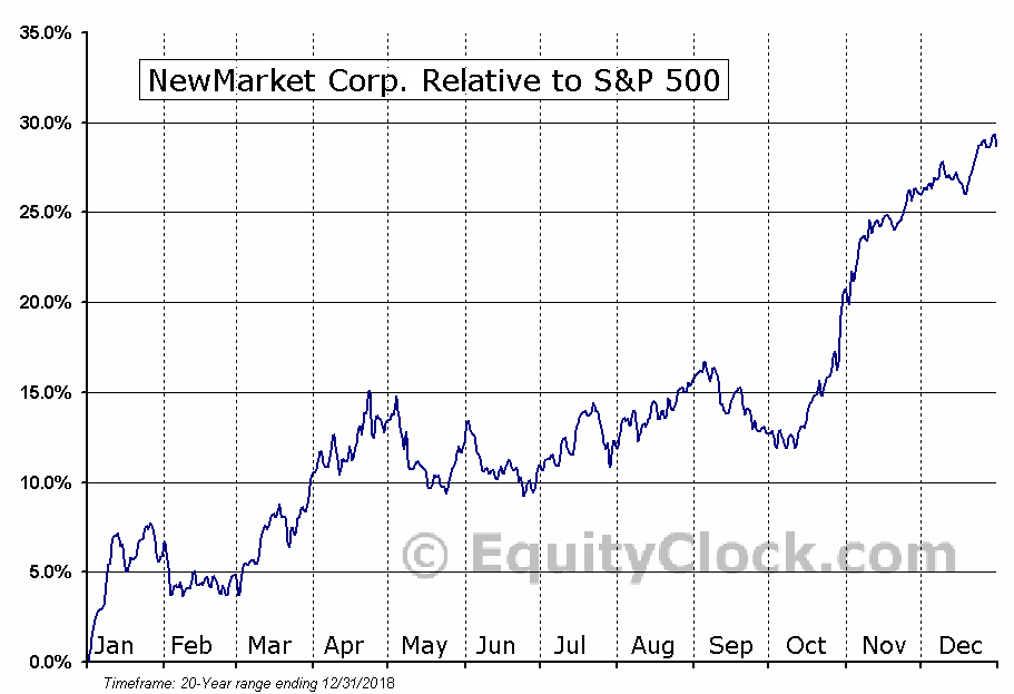 NEU Relative to the S&P 500