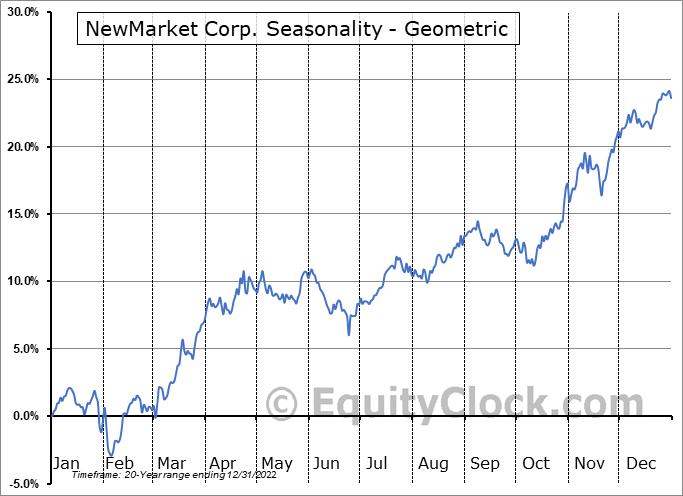 NewMarket Corp. (NYSE:NEU) Seasonality