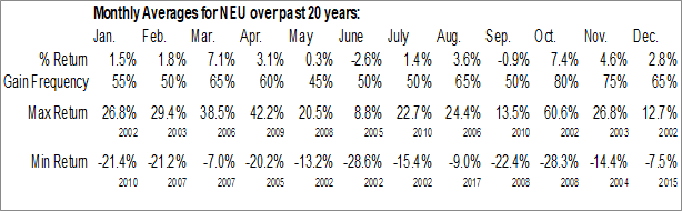 Monthly Seasonal NewMarket Corp. (NYSE:NEU)