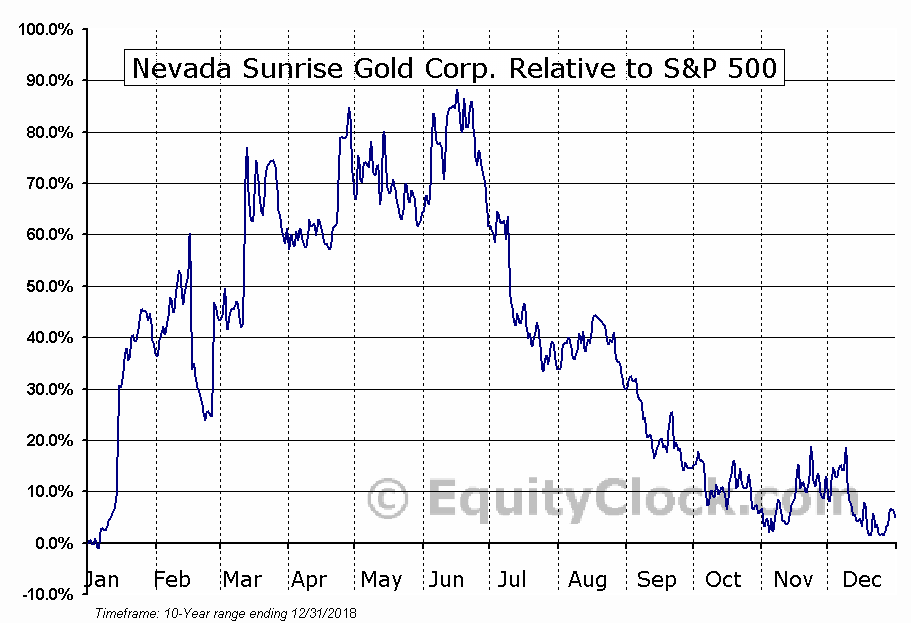 NEV.V Relative to the S&P 500