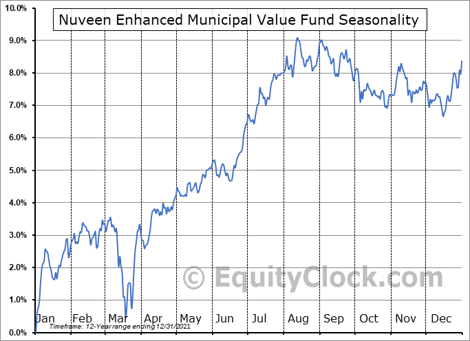 Nuveen Enhanced Municipal Value Fund (NYSE:NEV) Seasonality