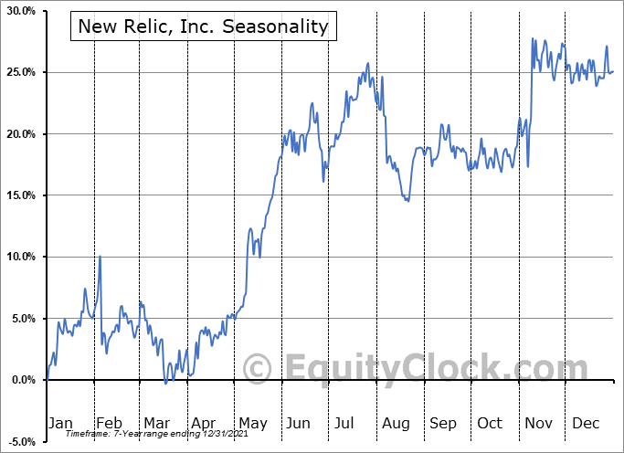 New Relic, Inc. Seasonal Chart