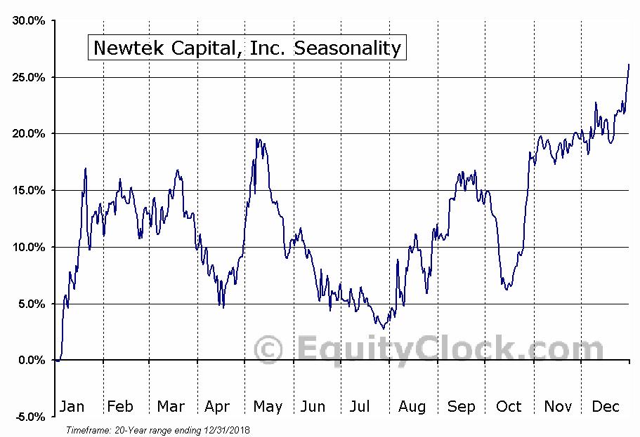 Newtek Business Services Corp. (NEWT) Seasonal Chart