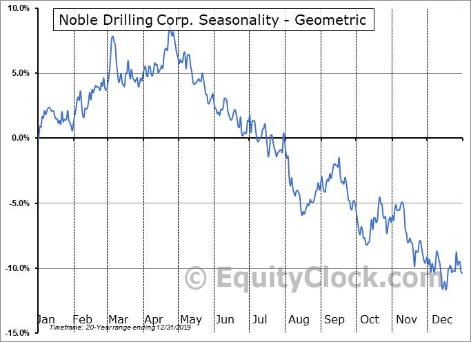 Noble Drilling Corp. (NYSE:NE) Seasonality