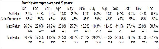 Monthly Seasonal Noble Drilling Corp. (NYSE:NE)