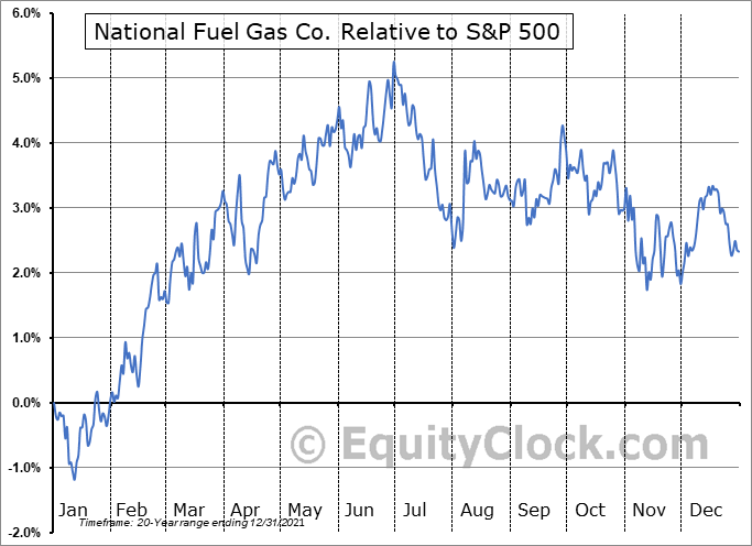 NFG Relative to the S&P 500