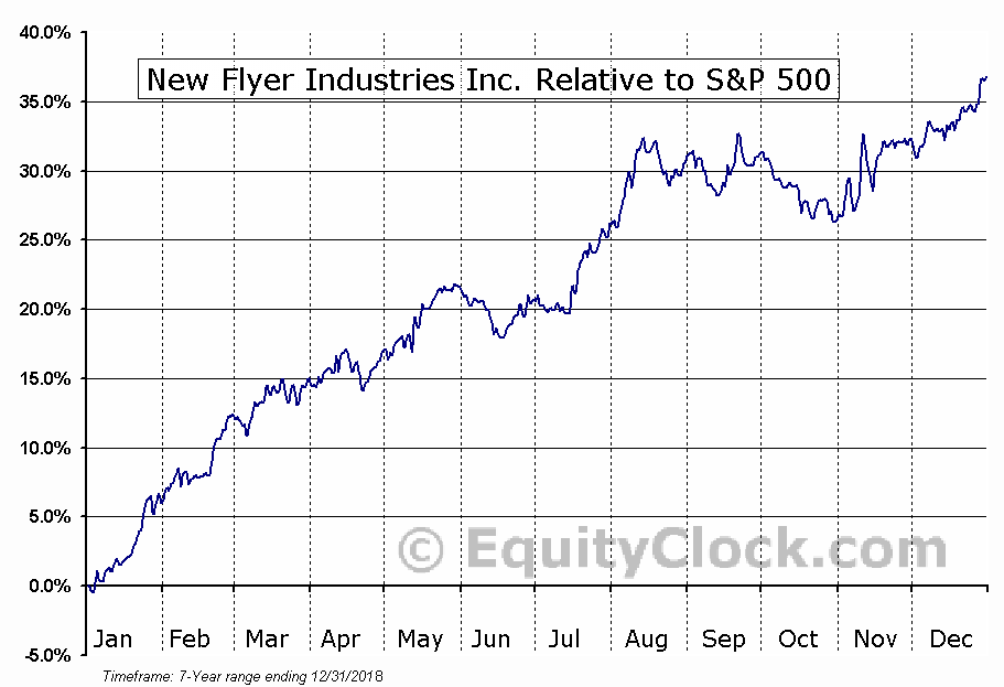NFI.TO Relative to the S&P 500