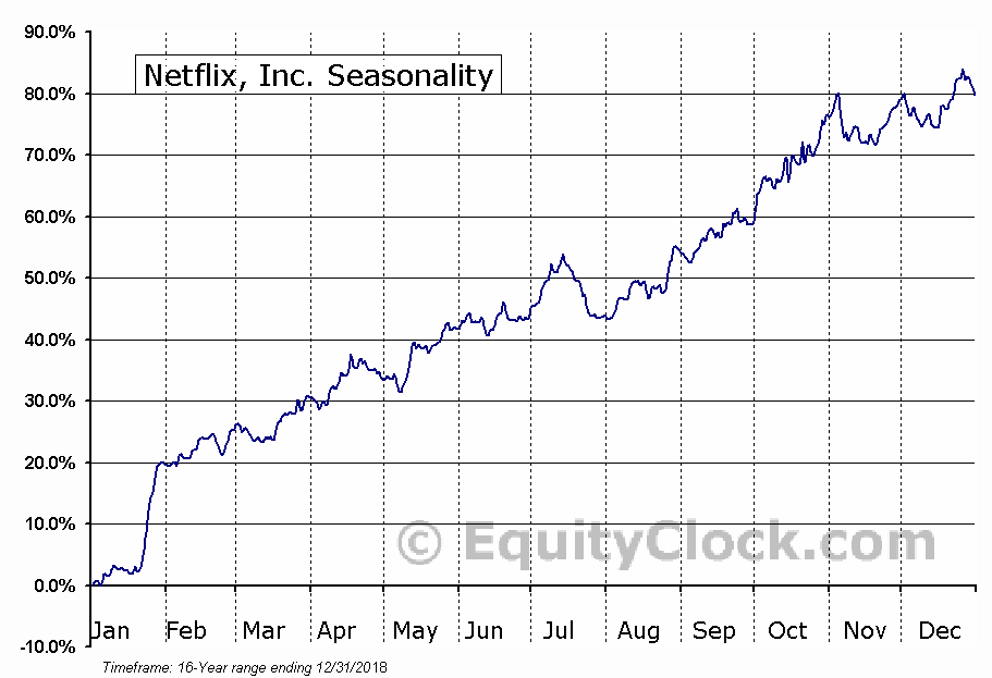 Netflix, Inc. Seasonal Chart