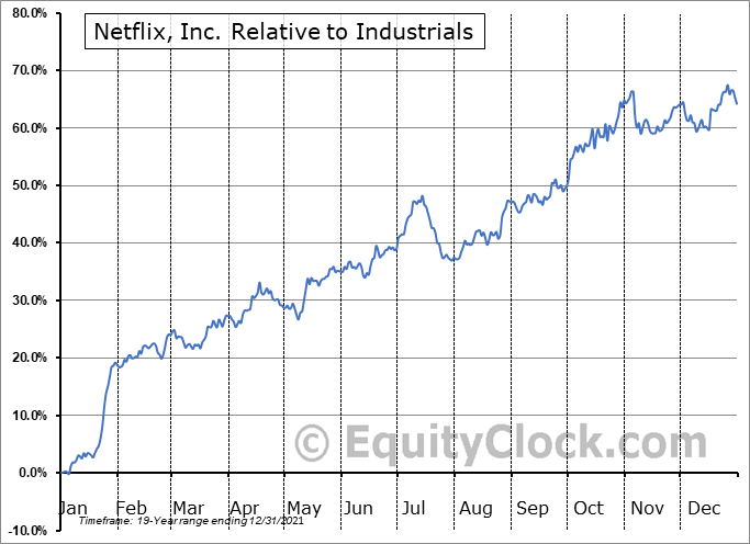 NFLX Relative to the Sector